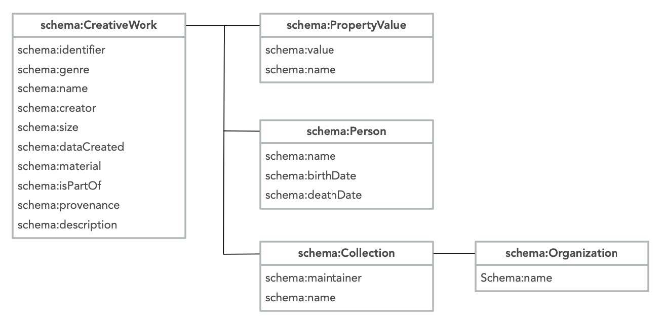 レスポンスデータの構造