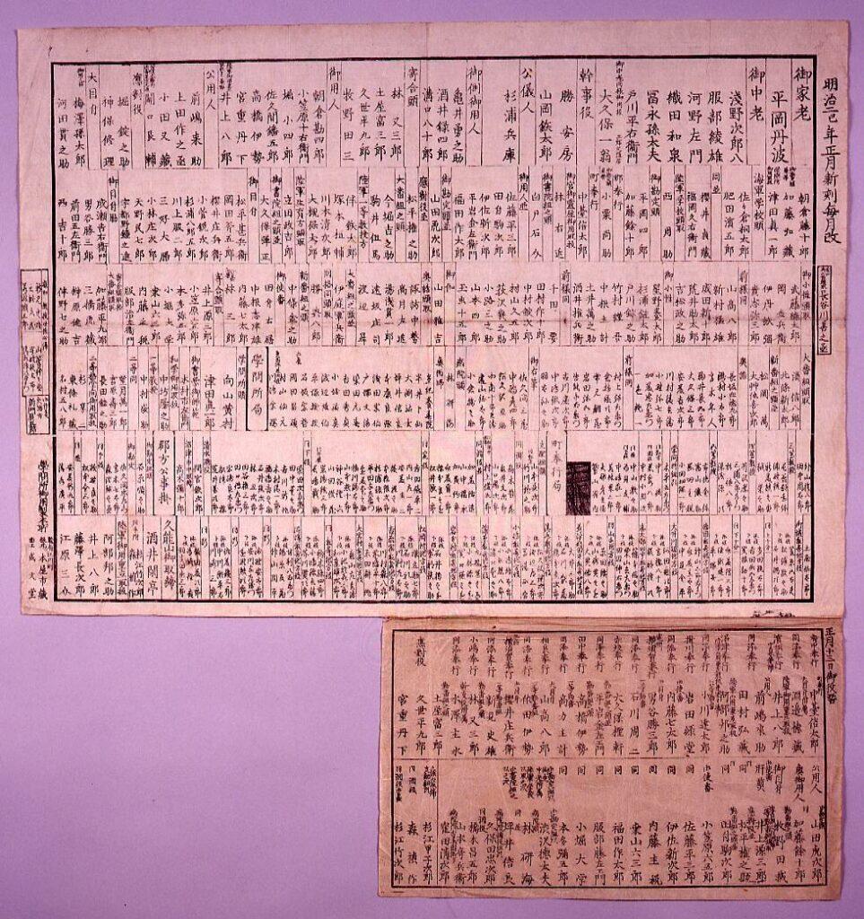 作品画像:静岡藩官職吏員一覧